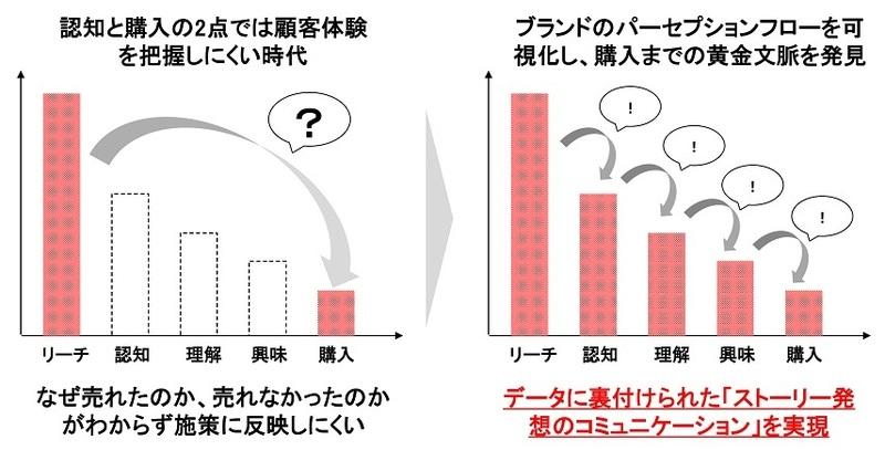 インテグレートとカンター・ジャパン