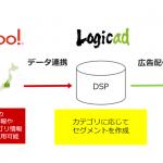 ソネット・メディア・ネットワークスのDSP「Logicad」、国内最大級の電子チラシサービス「Shufoo!」との連携を開始