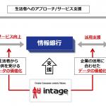 インテージ、「情報銀行」やデータ活用事業者を支援するサービスを開発開始