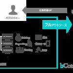 オプトグループのbrainy、パブリッシャー支援事業で新たにProgrammatic広告運用のフルアウトソーシングサービス「bConcierge」を開始