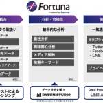 Supership、ハイブリッド型DMP「Fortuna」の提供を開始