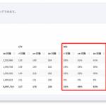 RoboMarketerの「Roboma」、リアルタイム ROIレポート機能をリリース