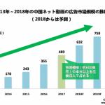 アドウェイズチャイナ、中国MCNメディア事業において、興格メディア社と戦略的パートナーシップ提携を開始