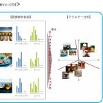 博報堂、画像を通じて生活者が描くブランド世界観を検証するAI活用分析サービスを開発