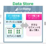 ビデオリサーチ、LiveRamp社の「Data Store」に参画