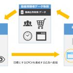 ソネット・メディア・ネットワークスの「Logicad Video Ads」、視聴完了単価(CPCV)に関する最適化機能を追加