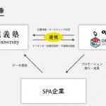 オプト、慶應義塾大学と共同で位置情報マーケティングの研究開発を推進