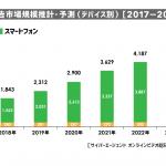 サイバーエージェント、2018年国内動画広告の市場調査を実施
