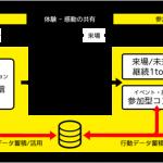 電通テックと電通ライブ、「LINE ビジネスコネクト」を活用したイベントデータマーケティングサービス「1/0TYPE EVENT」の提供を開始