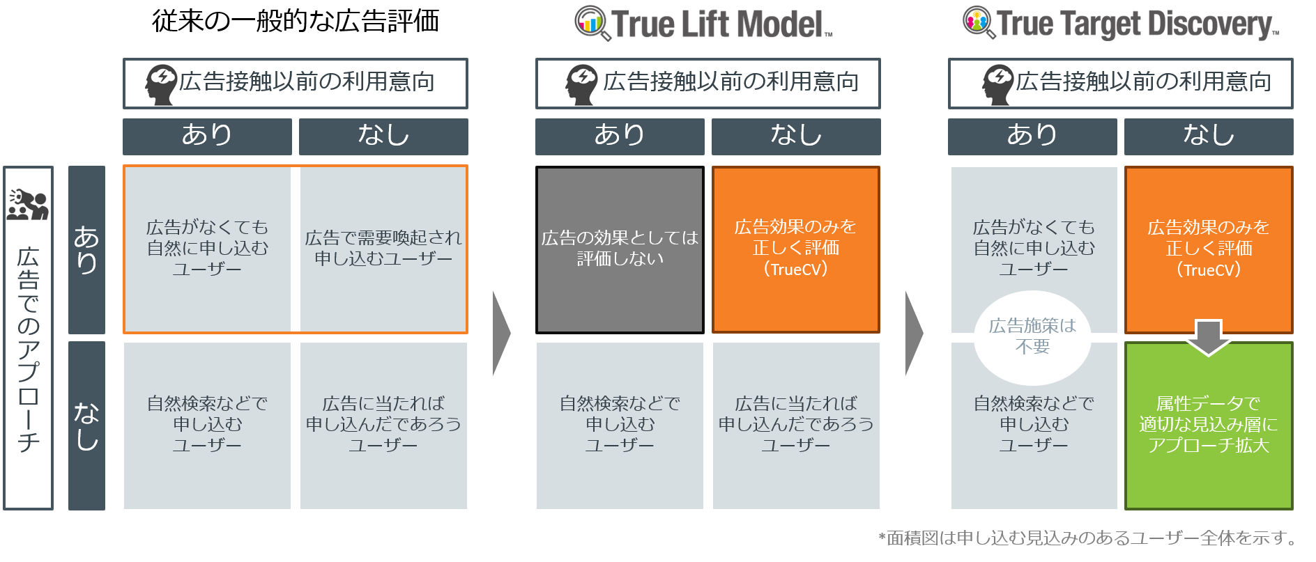 True Target Discovery_flow