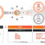 インティメート・マージャー、オンラインチャットサービスShowTalkとのデータ相互連携を開始