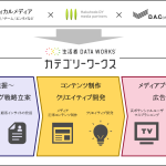 DACと博報堂DYメディアパートナーズ、各領域の専門メディアと協業し業種特化型マーケティング・ソリューション「カテゴリーワークス」の開発を開始