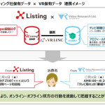 ビデオリサーチ・NTTレゾナント・クロスリスティング、3社のマーケティングデータを活用した新ソリューションを構築開始