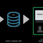 LINE、運用型広告「LINE Ads Platform」の新メニューとしてダイナミックリターゲティング広告「LINE Dynamic Ads」を提供開始