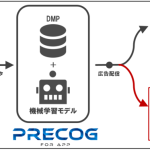 セプテーニ、AIを活用したアプリデータソリューションツール「Precog for APP」にユーザーの離脱予測機能を実装