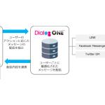 DACの「DialogOne®」、Tealiumと連携