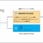 クライドの「ADMATRIX DSP」、ニールセンの広告到達効果測定ソリューションと連携し動画広告の効果測定を強化