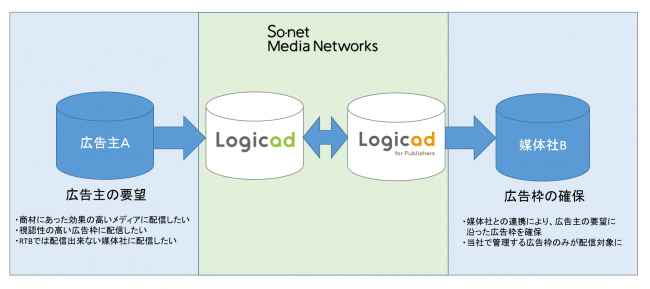 Logicad for Publishers