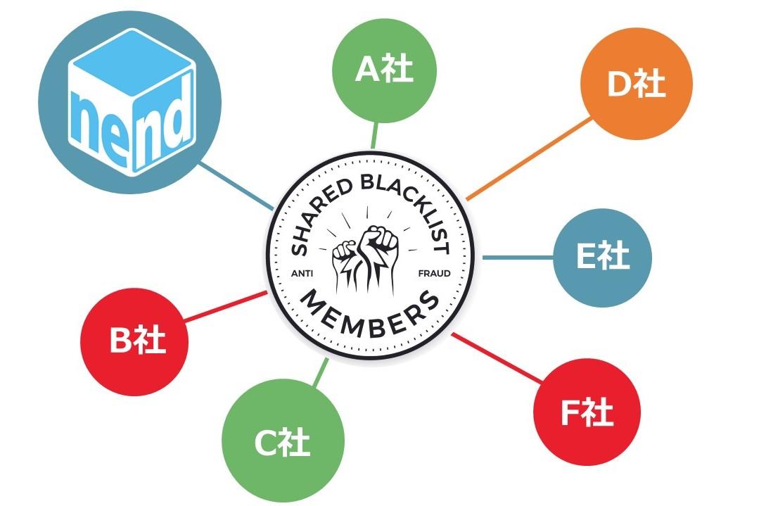 SHARED BLACKLIST MEMBERS