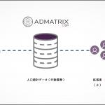 クライドの「ADMATRIX DSP」、高精度な拡張配信「ADDオーディエンス」をリリース