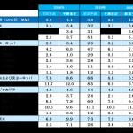 電通、「世界の広告費成長率予測(2018~2020)」を発表
