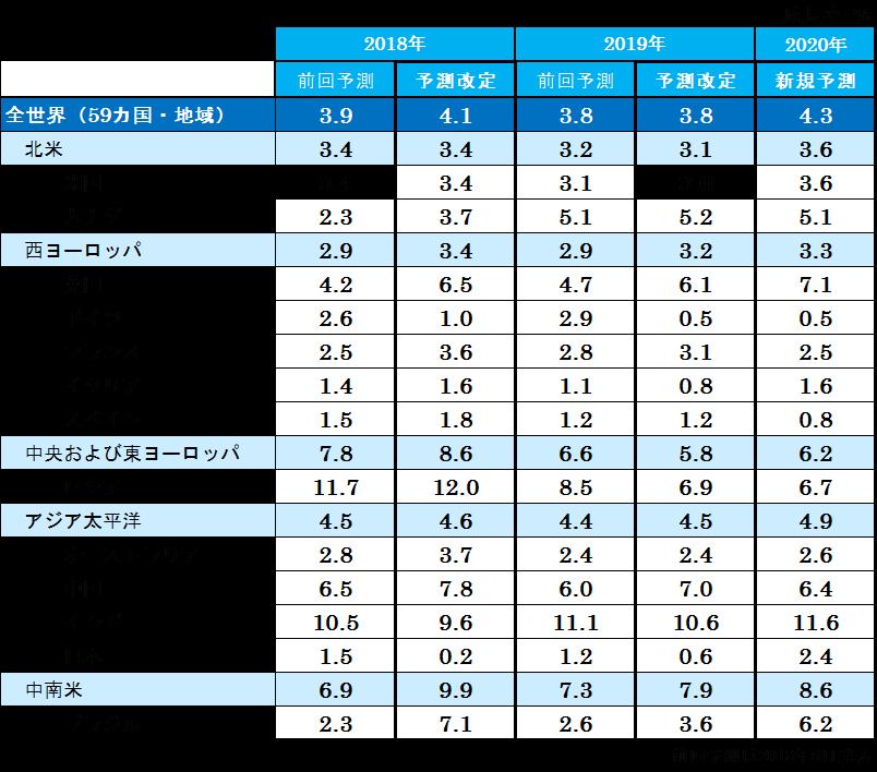 世界の広告費成長率予測(2018~2020)
