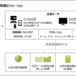 デジタルガレージ、GfKジャパンと協業し家電メーカー向けに広告ソリューションの提供を開始