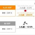 サイバーエージェント、 「AJA SSP」のヘッダービディングを用いた広告配信においてファーストプライスオークションに移行