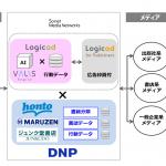 大日本印刷とソネット・メディア・ネットワークス、広告配信プラットフォームで協業