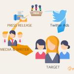 ソーシャルワイヤーの「アットプレス」、 Twitterプロモーション機能をリリース