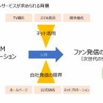 SNSユーザーのレイティング事業を提供するレポハピ、DACなどから1.3億円の資金調達を実施