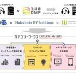 博報堂DYグループとぴあ、ぴあが保有するエンタテインメント領域データを活用したマーケティング・ソリューション「カテゴリーワークス Entertainments」を共同開発