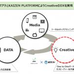 Kaizen PlatformとNTTアド、業務・資本提携に合意