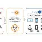 DAC/プラットフォーム・ワン/博報堂DYメディアパートナーズ、「Atma™アクチュアル TV 視聴ターゲティング」を共同開発