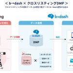 フロムスクラッチの「b→dash」、「クロスリスティングDMP」とデータ連携開始