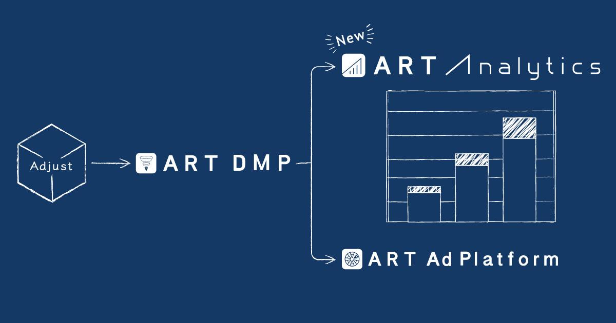 ART DMP