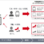 ヤフー、新しいプロモーション広告 「動的ディスプレイ広告」の提供を開始
