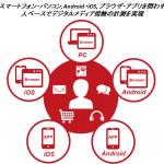 インテージ、デジタルメディアの利用状況をデバイス横断で把握できるサービス「デジタル統合視聴率(ベータ版)」を開始