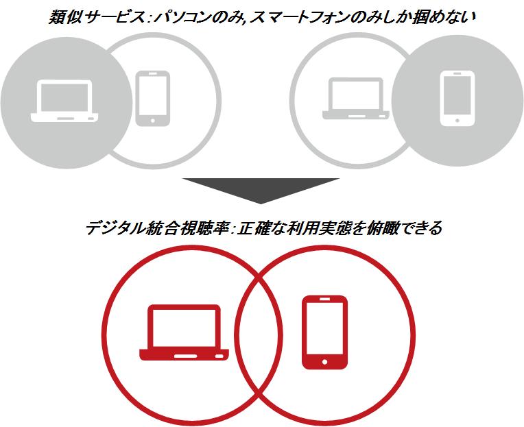 デジタル統合視聴率