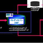 ビデオリサーチの「VR LINC」、クレディセゾンの購買データとの連携に着手