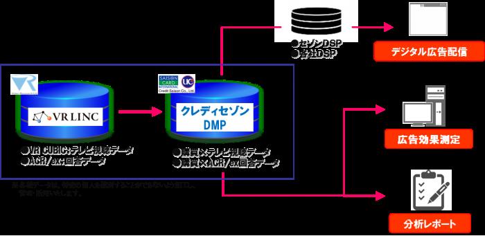 VR LINC