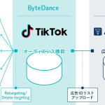 D2C R、TikTokの広告パートナーシップ契約を締結 〜TikTok専門マーケティングチーム「TikTok戦略室」を編成〜