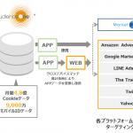 DAC「AudienceOne®」、ブログウォッチャー「プロファイルパスポートDMP」の 連携を活用した広告配信サービスを開始