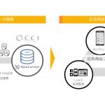 CCI、アプリメディア向けオーディエンスデータ活用支援を強化 ~ソリューション導入から広告商品開発までトータルでサポート~