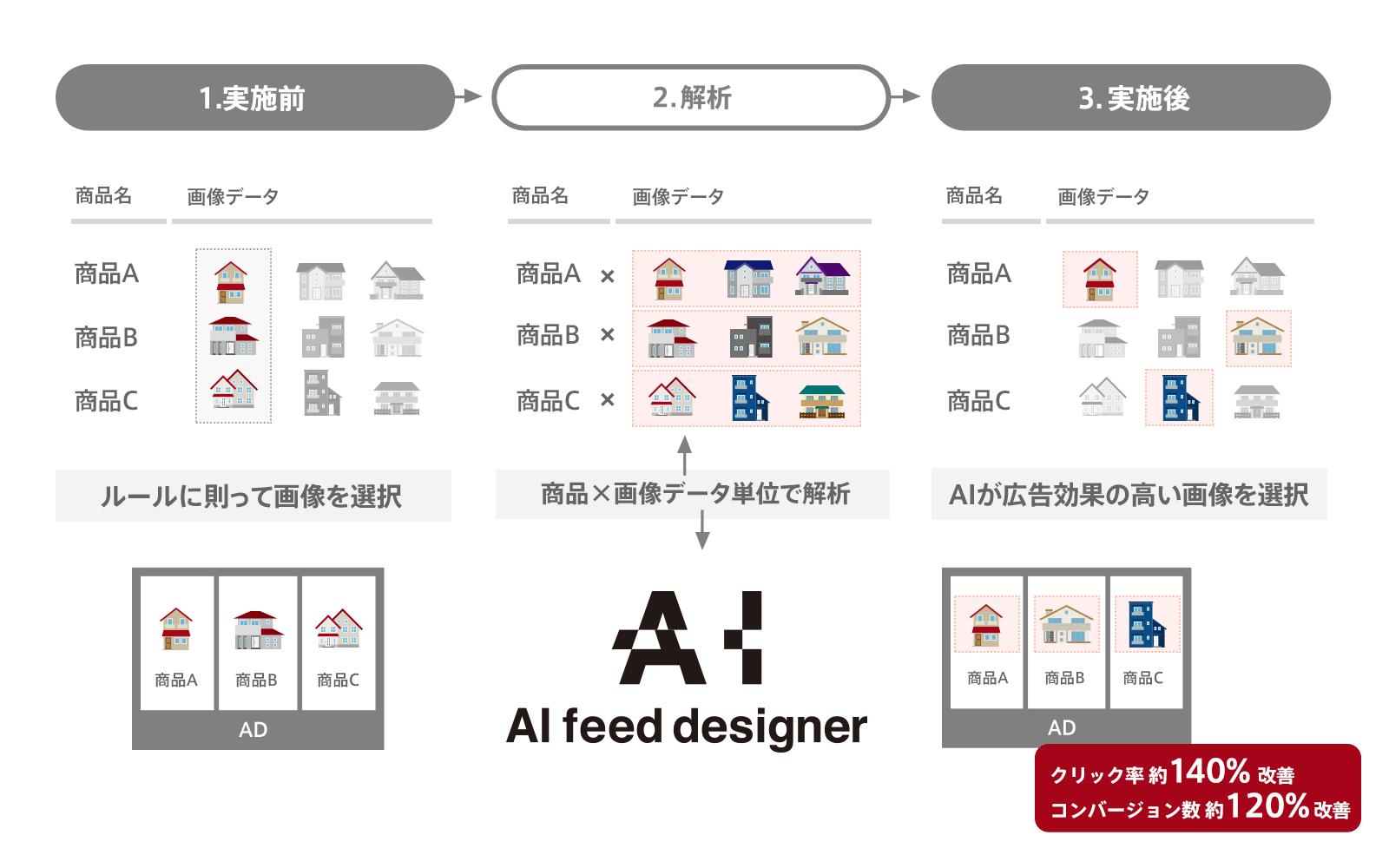 AI feed designer