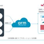 テレビ東京コミュニケーションズ、Video CloudとArm Treasure Data eCDPによりオンライン動画のカスタマーデータプラットフォームを構築