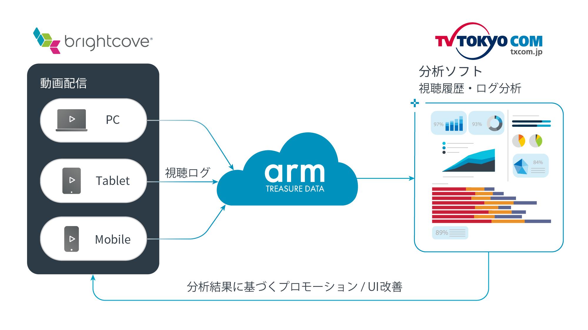 テレビ東京コミュニケーションズ
