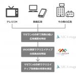 サイカ、脳科学テクノロジーのSPARK NEURO JAPANと業務提携