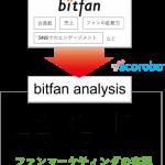 SKIYAKIとTDSE、ファンマーケティングサービス「bitfan analysis」を共同開発開始