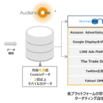 DACのDMP「AudienceOne®」、「DataExchange」サービスにプログラマ向け技術情報共有サイト「Qiita」がデータ提供を開始